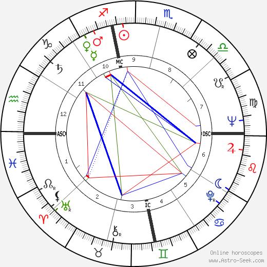 Paul Pettit tema natale, oroscopo, Paul Pettit oroscopi gratuiti, astrologia
