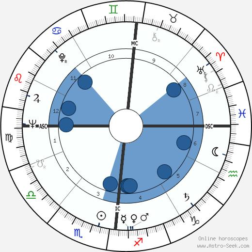 Pierre Nora wikipedia, horoscope, astrology, instagram