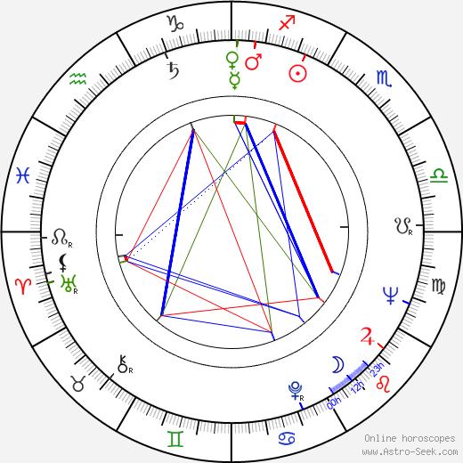 Radim Cvrček день рождения гороскоп, Radim Cvrček Натальная карта онлайн
