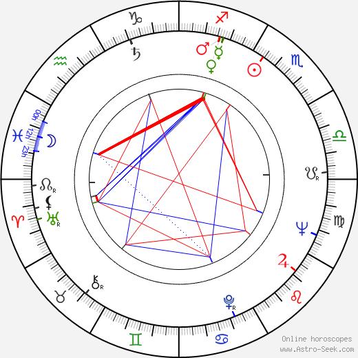 Robert C. Goizueta день рождения гороскоп, Robert C. Goizueta Натальная карта онлайн
