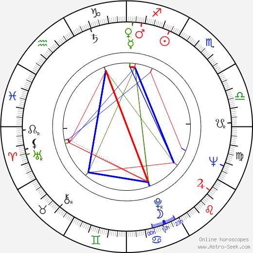 Shintarô Katsu astro natal birth chart, Shintarô Katsu horoscope, astrology