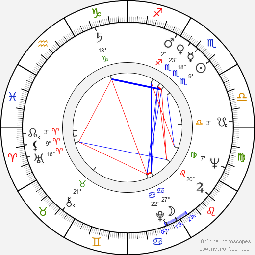Ulvi Dogan birth chart, biography, wikipedia 2019, 2020