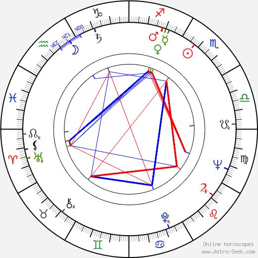 Valeria Moriconi astro natal birth chart, Valeria Moriconi horoscope, astrology