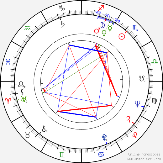 Vili Auvinen tema natale, oroscopo, Vili Auvinen oroscopi gratuiti, astrologia