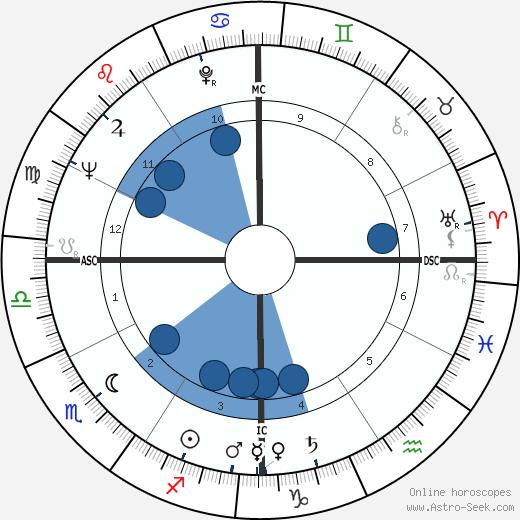 Bobby Van Osborne wikipedia, horoscope, astrology, instagram