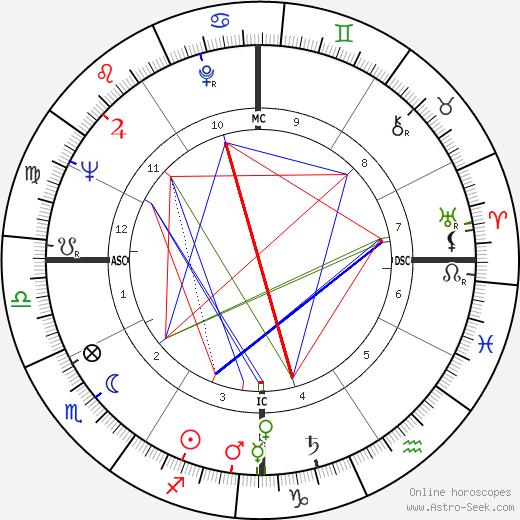 Bobby Van Osborne birth chart, Bobby Van Osborne astro natal horoscope, astrology