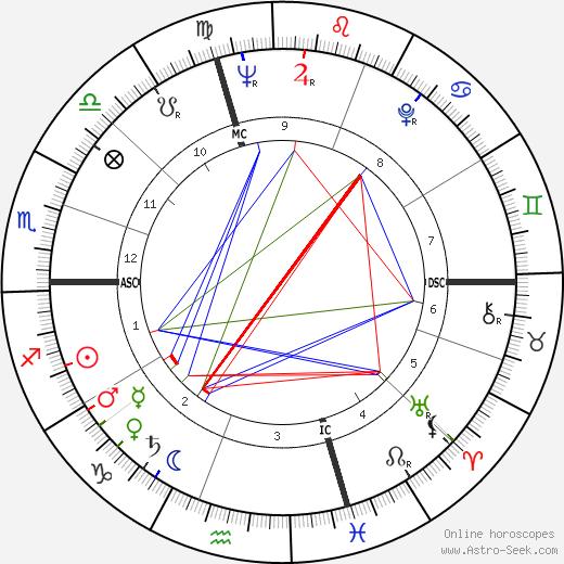 Christian Metz день рождения гороскоп, Christian Metz Натальная карта онлайн