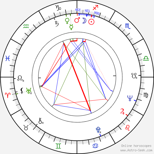 Cliff Hagan birth chart, Cliff Hagan astro natal horoscope, astrology
