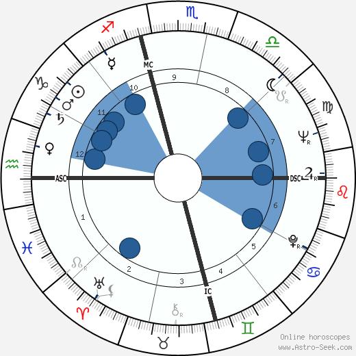 Daniel Matthews wikipedia, horoscope, astrology, instagram