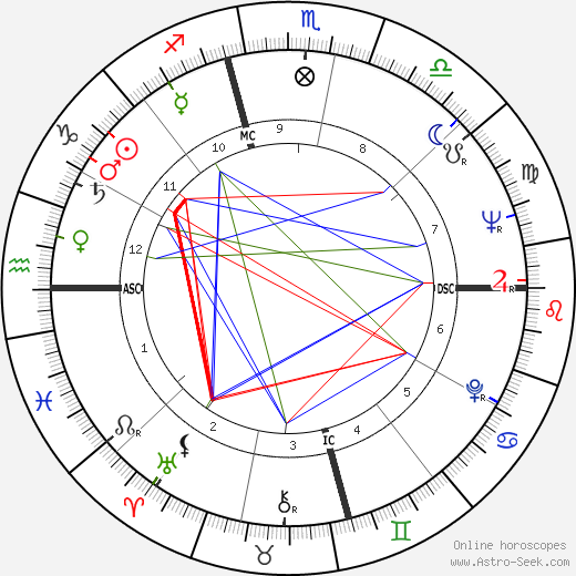 Daniel Matthews tema natale, oroscopo, Daniel Matthews oroscopi gratuiti, astrologia