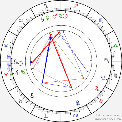 Dave Madden birth chart, Dave Madden astro natal horoscope, astrology
