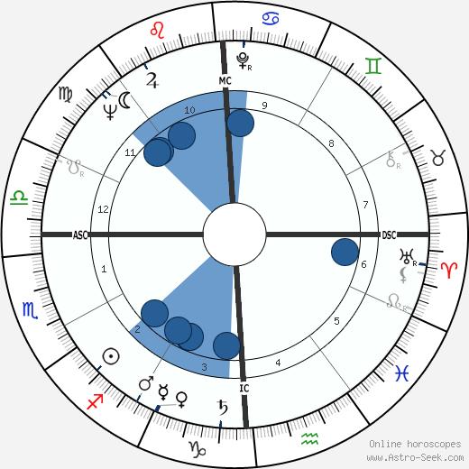 Edwin Meese wikipedia, horoscope, astrology, instagram