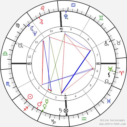 Edwin Meese birth chart, Edwin Meese astro natal horoscope, astrology