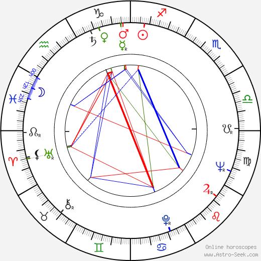 Ernest Pintoff astro natal birth chart, Ernest Pintoff horoscope, astrology