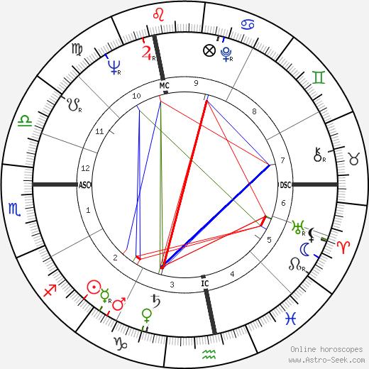 Francois-Henri de Virieu tema natale, oroscopo, Francois-Henri de Virieu oroscopi gratuiti, astrologia