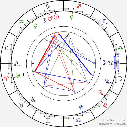 George Ardisson birth chart, George Ardisson astro natal horoscope, astrology