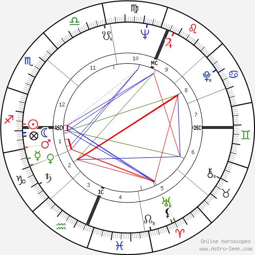 Gillian Helfgott tema natale, oroscopo, Gillian Helfgott oroscopi gratuiti, astrologia