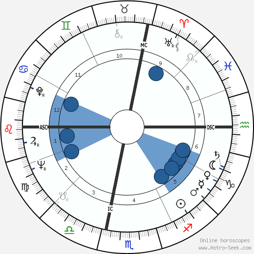 Giorgio Nelli wikipedia, horoscope, astrology, instagram