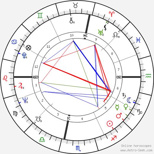 Giorgio Nelli tema natale, oroscopo, Giorgio Nelli oroscopi gratuiti, astrologia