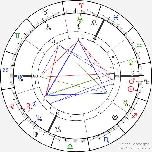 Ги Дебор Guy Debord день рождения гороскоп, Guy Debord Натальная карта онлайн