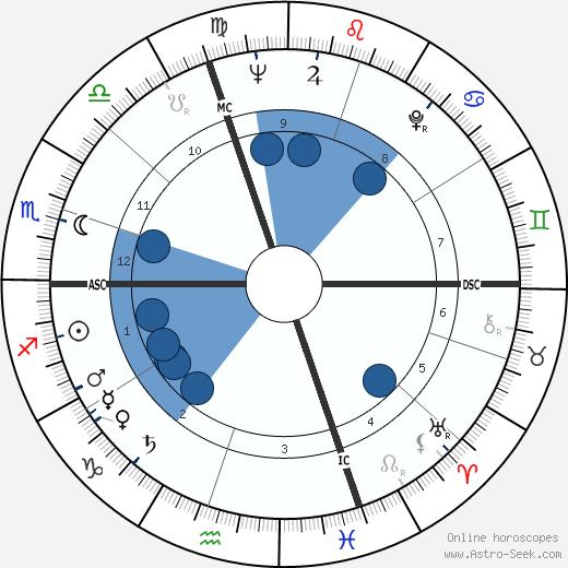 Guy Monnerot wikipedia, horoscope, astrology, instagram