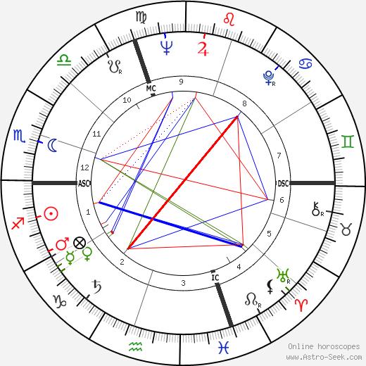 Guy Monnerot astro natal birth chart, Guy Monnerot horoscope, astrology