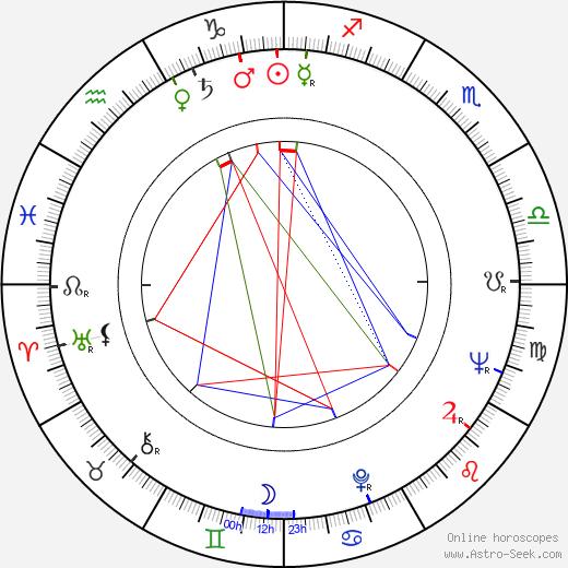 Harald Serafin birth chart, Harald Serafin astro natal horoscope, astrology