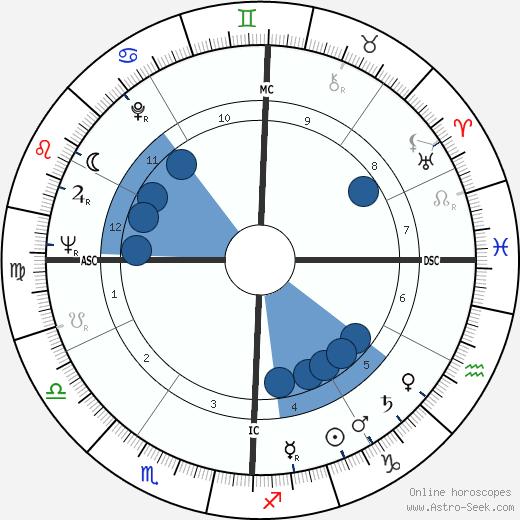 Henri Atlan wikipedia, horoscope, astrology, instagram
