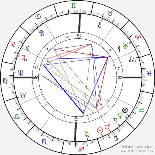Henri Atlan день рождения гороскоп, Henri Atlan Натальная карта онлайн