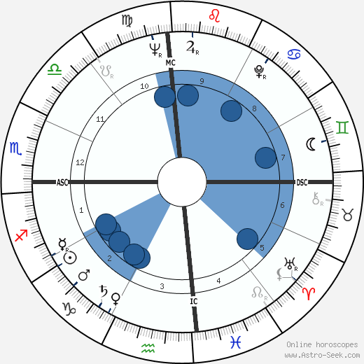 Henry Cuesta wikipedia, horoscope, astrology, instagram