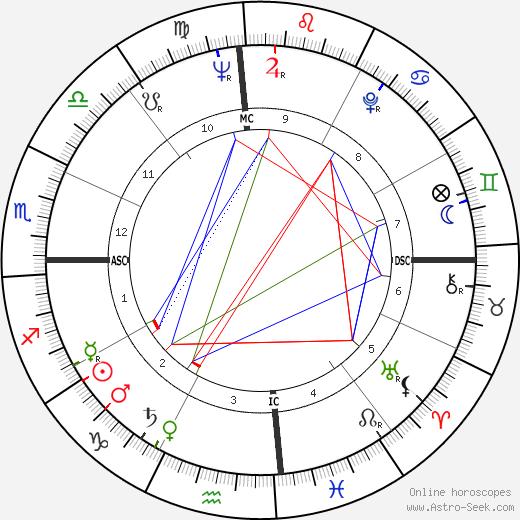 Henry Cuesta день рождения гороскоп, Henry Cuesta Натальная карта онлайн