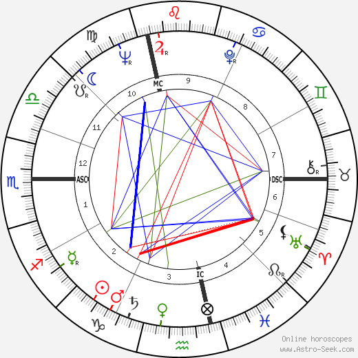 Jean Fournet-Fayard день рождения гороскоп, Jean Fournet-Fayard Натальная карта онлайн