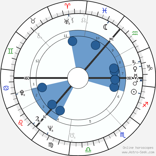 Klaus Rifbjerg wikipedia, horoscope, astrology, instagram