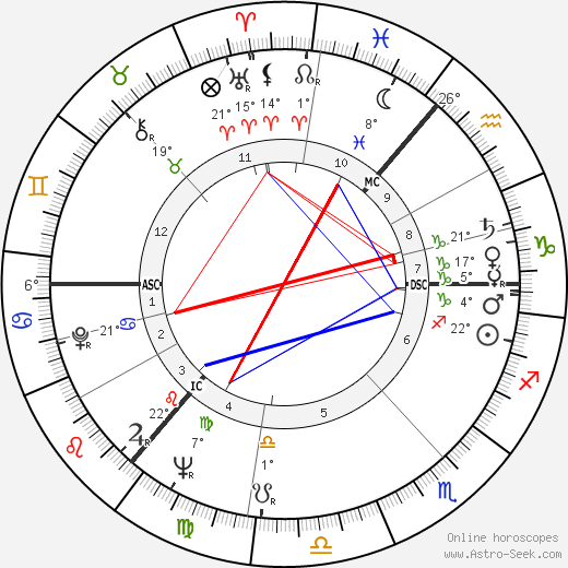 Klaus Rifbjerg birth chart, biography, wikipedia 2018, 2019