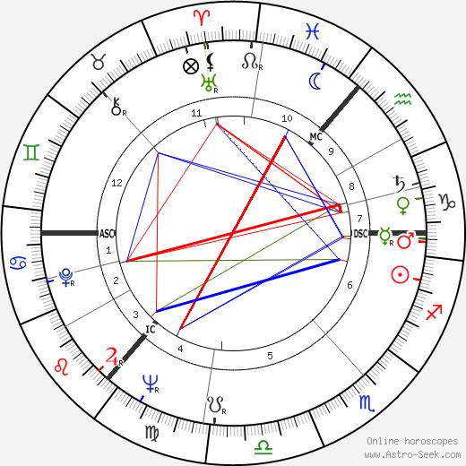 Klaus Rifbjerg astro natal birth chart, Klaus Rifbjerg horoscope, astrology