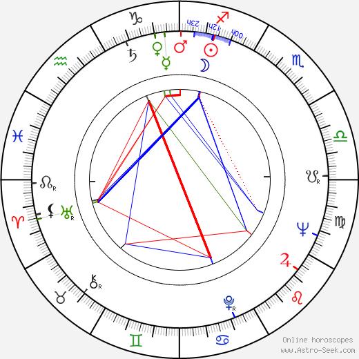 Ladislav Smoljak birth chart, Ladislav Smoljak astro natal horoscope, astrology