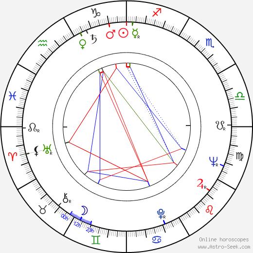 MacIntyre Dixon astro natal birth chart, MacIntyre Dixon horoscope, astrology