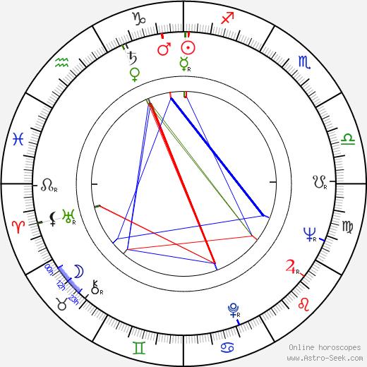 Mala Powers birth chart, Mala Powers astro natal horoscope, astrology