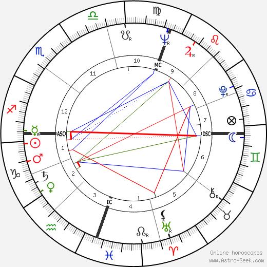 Mauricio Kagel tema natale, oroscopo, Mauricio Kagel oroscopi gratuiti, astrologia