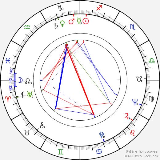 Miroslav Vrba tema natale, oroscopo, Miroslav Vrba oroscopi gratuiti, astrologia