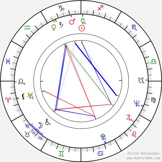 Moira Orfei birth chart, Moira Orfei astro natal horoscope, astrology