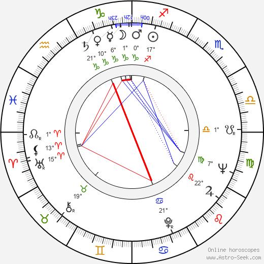 Nicolae Girardi birth chart, biography, wikipedia 2019, 2020