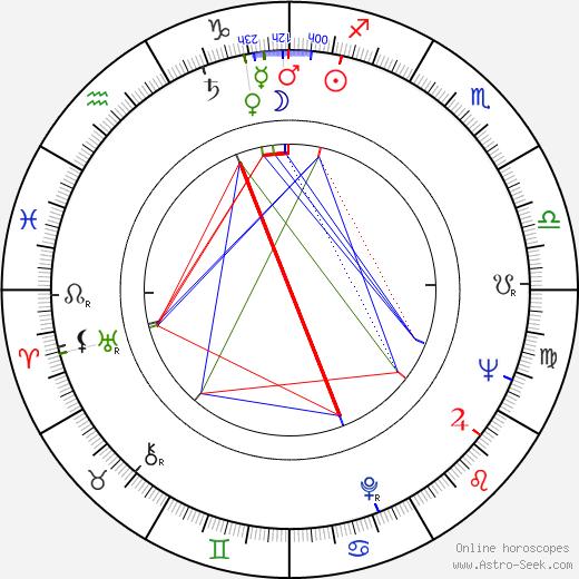 Nicolae Girardi astro natal birth chart, Nicolae Girardi horoscope, astrology