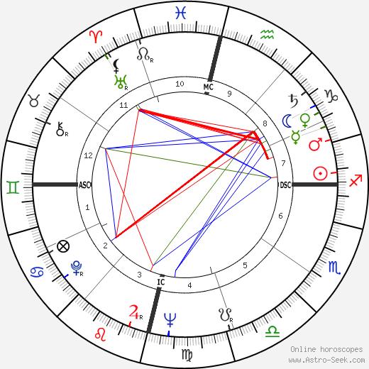 Osho - Rajneesh день рождения гороскоп, Osho - Rajneesh Натальная карта онлайн