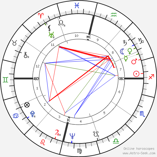 Osho - Rajneesh astro natal birth chart, Osho - Rajneesh horoscope, astrology