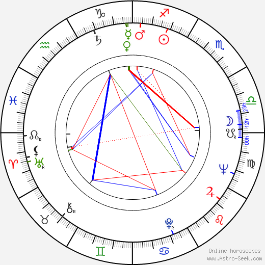 Per Wiking astro natal birth chart, Per Wiking horoscope, astrology