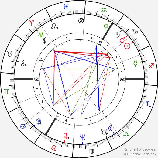 Rafe Mair день рождения гороскоп, Rafe Mair Натальная карта онлайн