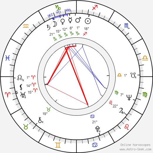 Rita Moreno Astro Birth Chart Horoscope Date Of Birth