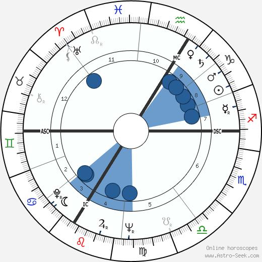 Roger Piantoni wikipedia, horoscope, astrology, instagram