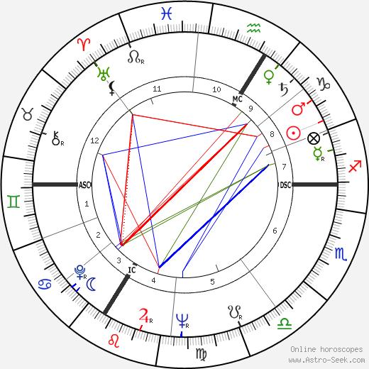 Roger Piantoni tema natale, oroscopo, Roger Piantoni oroscopi gratuiti, astrologia
